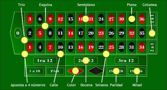 Diccionario apuestas Casino-99